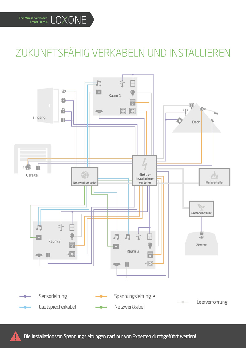 Erfreut Hausverkabelung Pdf Galerie - Elektrische Schaltplan-Ideen ...